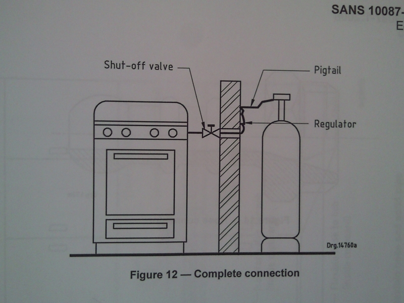 Gas Appliance Installation : Gas stove installation page